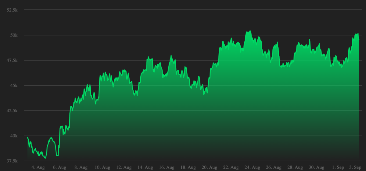 Đồ thị giá Bitcoin trong một tháng gần đây. Ảnh: CoinDesk