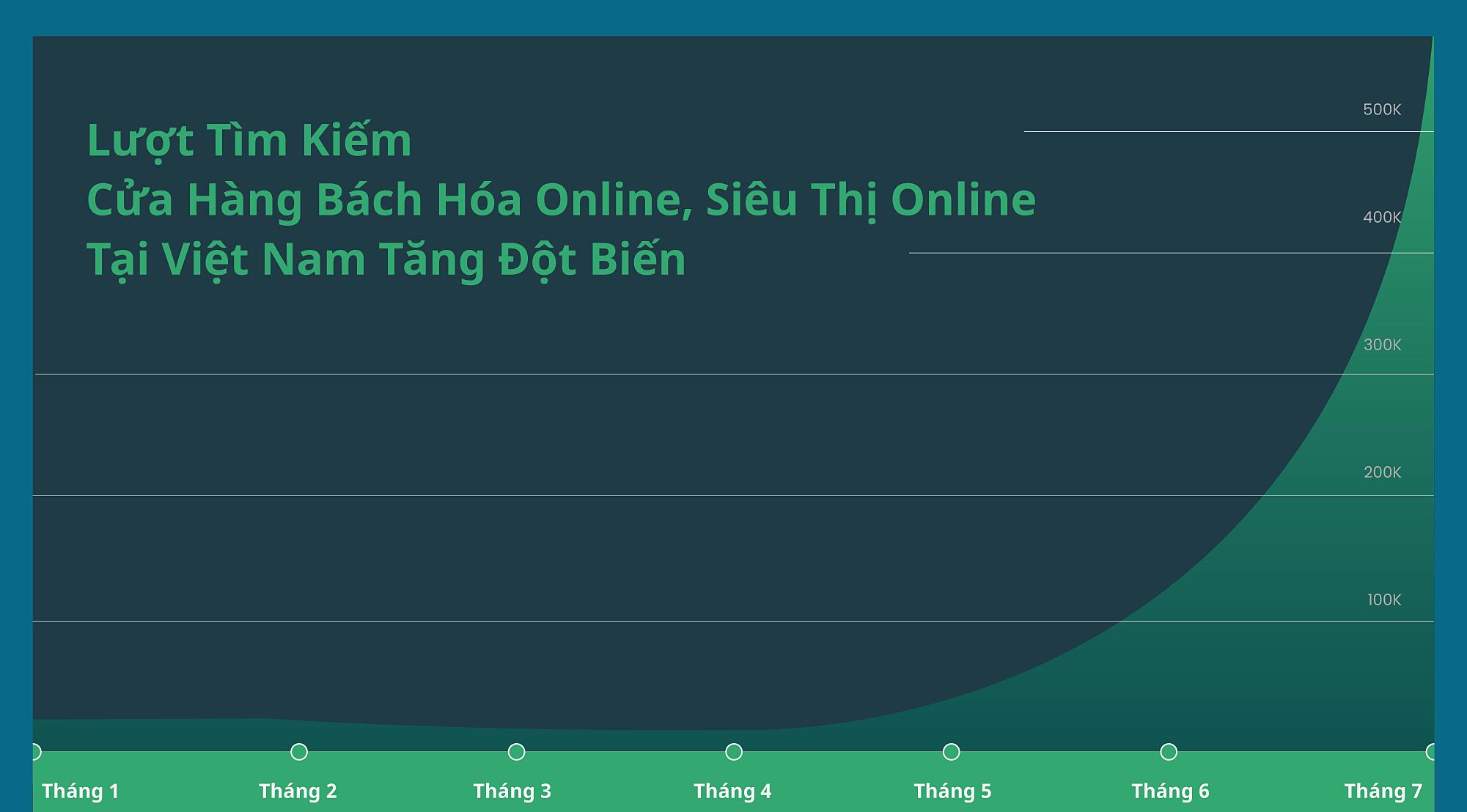 Thống kê trong 7 tháng đầu 2021. Dữ liệu và đồ họa: iPrice