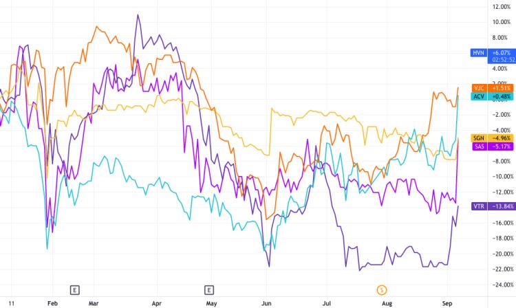 Diễn biến giá một số cổ phiếu hàng không từ đầu năm đến nay. Ảnh: Tradingview.com.