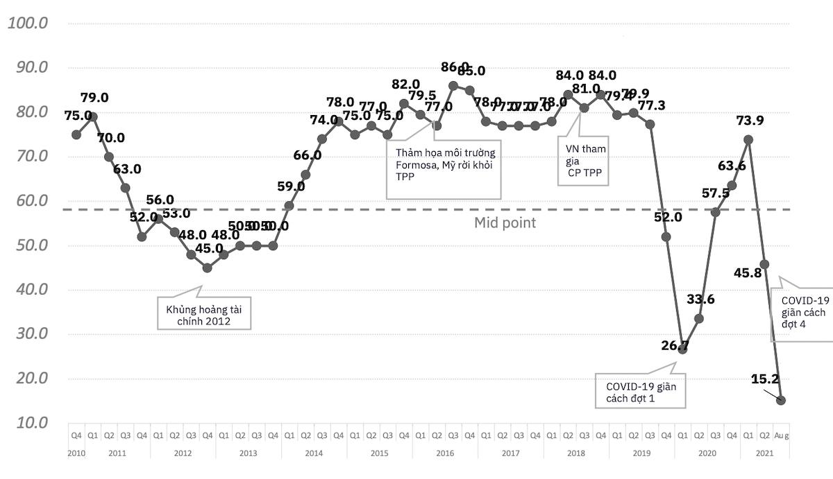 Kết quả chỉ số BCI của EuroCham trong thời gian phong toả, giãn cách xã hội. Nguồn: EuroCham