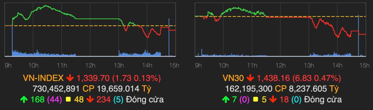 VN-Index chốt phiên 14/9 giảm 0,13%, còn VN30-Index giảm tới 0,47%. Ảnh: VNDirect