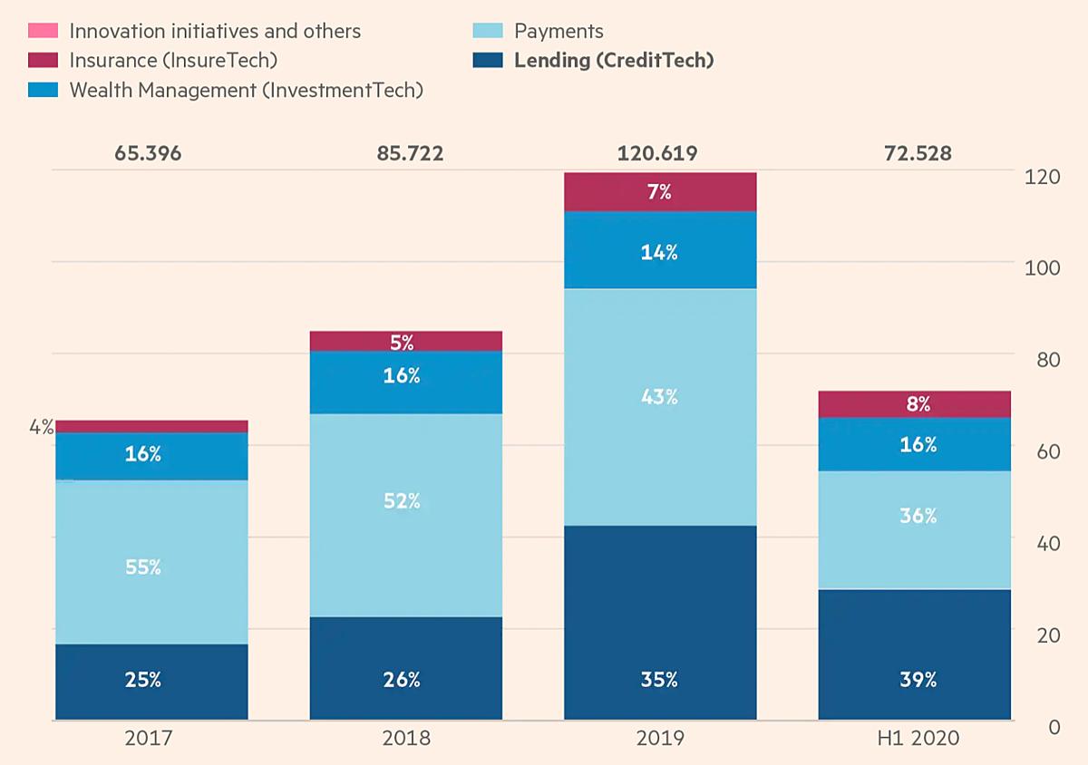 Doanh thu mảng cho vay chiếm 35% tổng doanh thu Ant Group năm 2019 và 39% nửa đầu năm 2020. Ảnh: FT