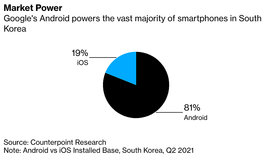 Sự thống trị của hệ điều hành Android ở Hàn Quốc. Đồ họa: Bloomberg