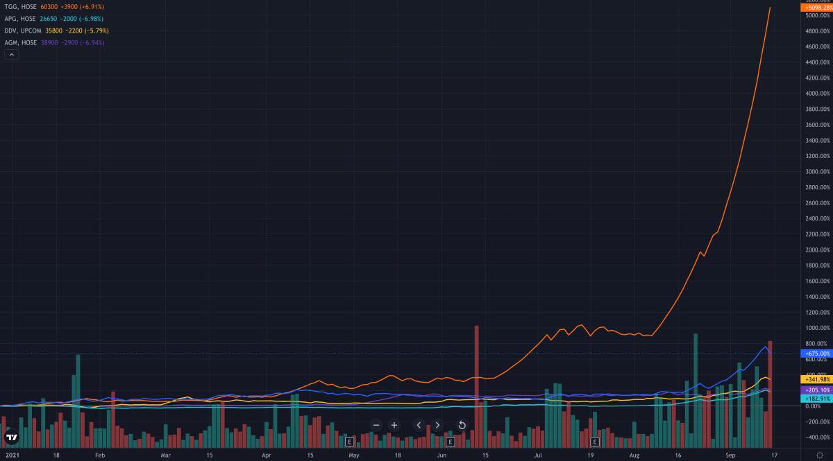 Các mã liên quan đến các thương vụ M&A của Louis Holdings và ông Đỗ Thành Nhân đều tăng vọt trong thời gian ngắn. Ảnh: Trading View