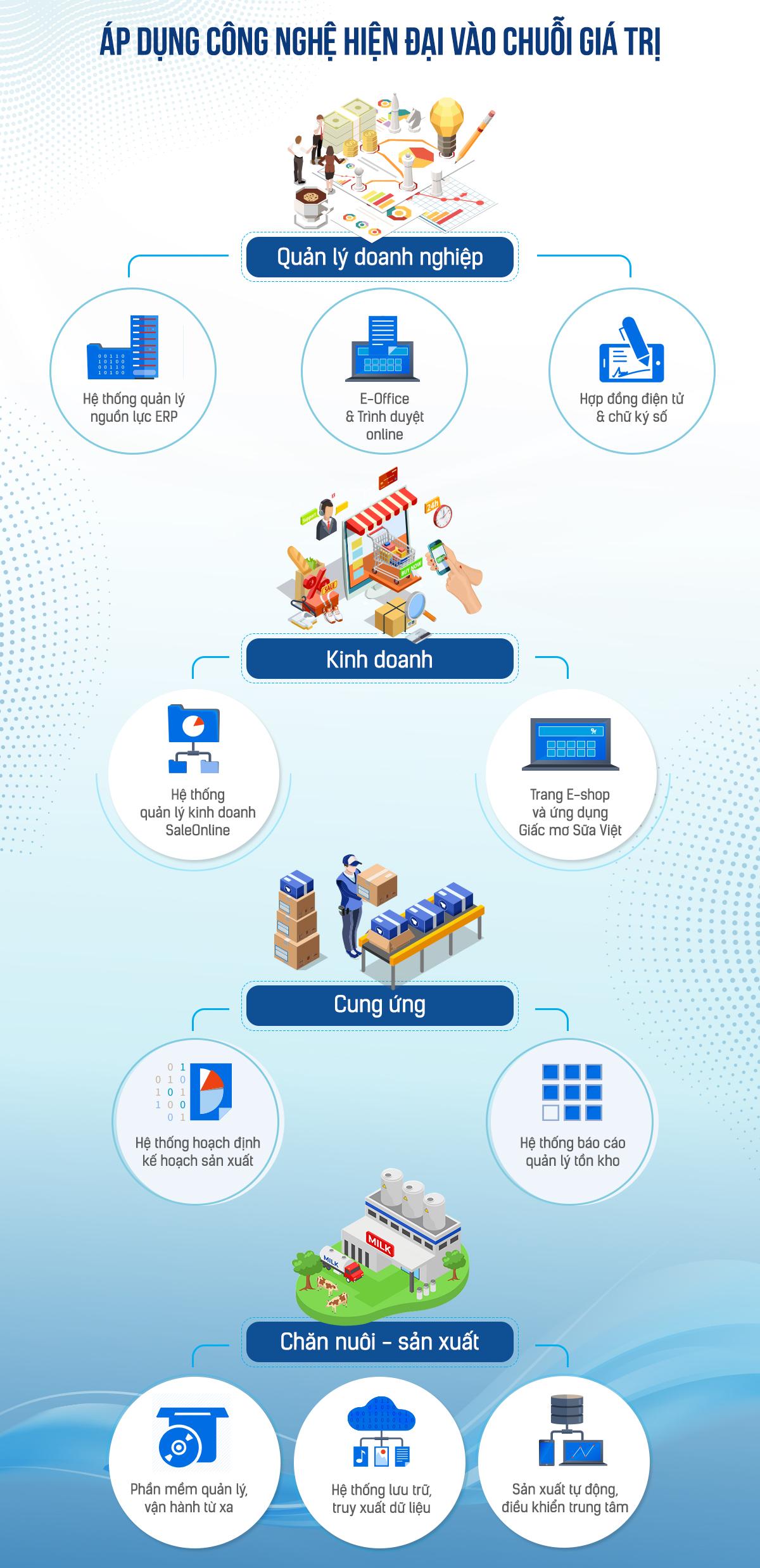 Vinamilk ứng dụng công nghệ trong nhiều khía cạnh của hoạt động và quản trị. Đồ họa: Đức Trần