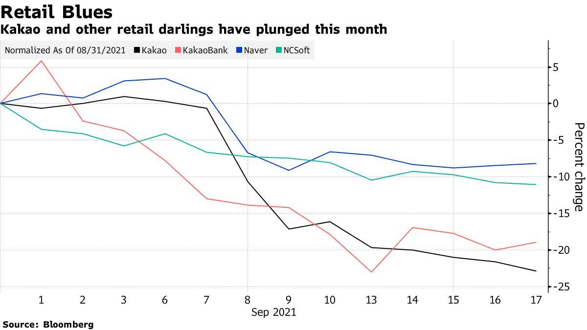 Cổ phiếu của Kakao, KakaoBank, Naver và NCSoft giảm 7-23% trong tháng 9. Ảnh: Bloomberg