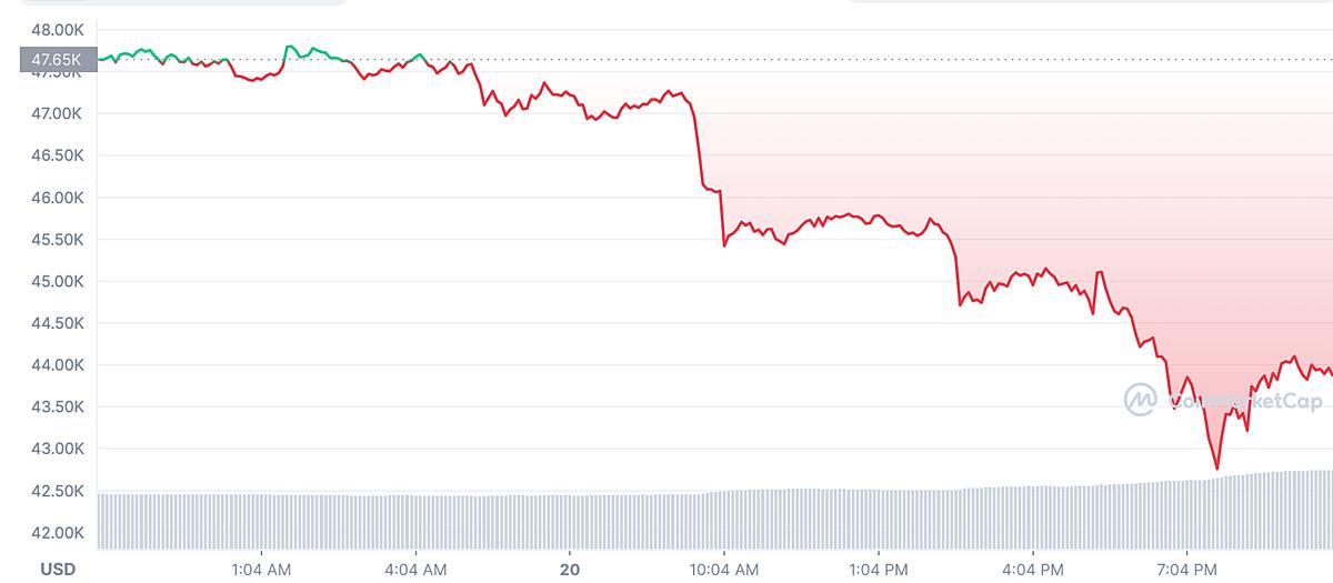 Đà giảm giá của Bitcoin trong 24h qua. Ảnh: Coinmarketcap