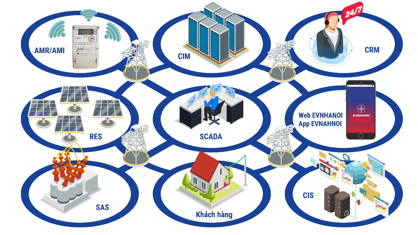 Mô hình lưới điện thông minh.