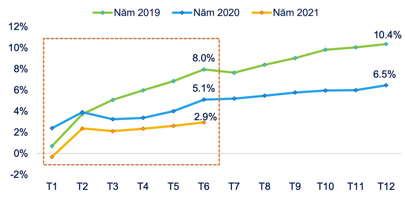 Tăng trưởng số dư tiền gửi dân cư năm 2021 thấp hơn hẳn những năm trước. Ảnh: FiinGroup