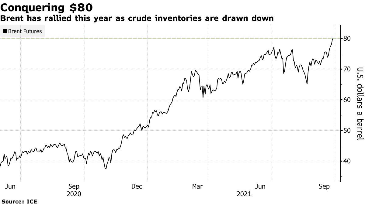 Diễn biến giá dầu Brent. Đồ họa: Bloomberg