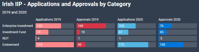 Trong 2019 và 2020, lượng hồ sơ đăng ký đầu tư theo hình thức Trao tặng cho Chính phủ (Endowment) chiếm tỷ lệ cao. Nguồn: Bộ Tư pháp Ireland
