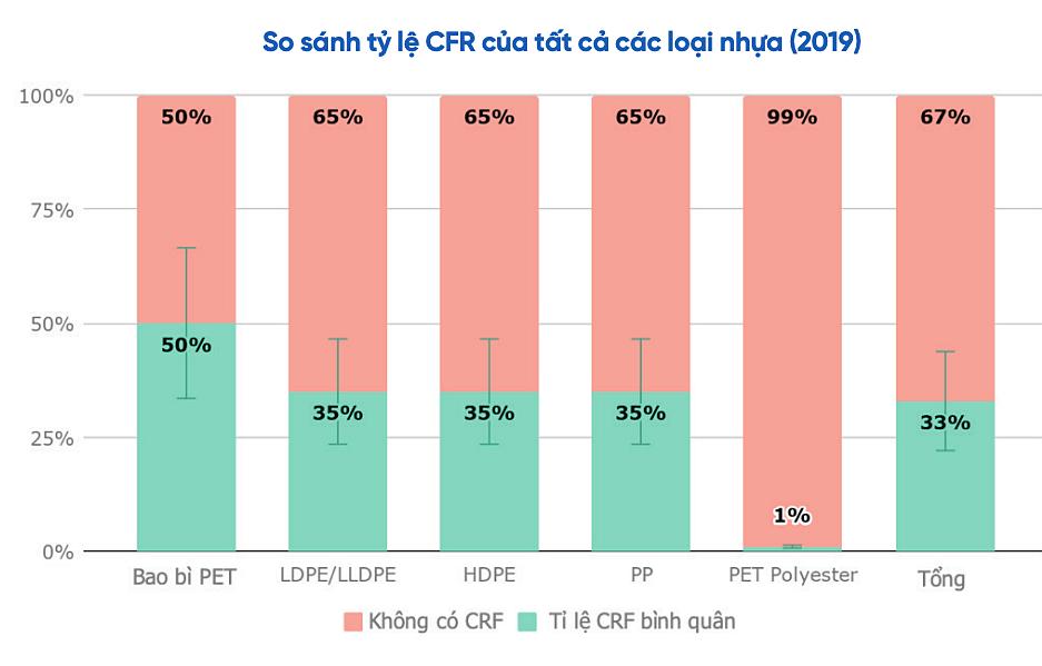 Tỷ lệ thu gom tái chế (CFR) của các loại rác thải nhựa. Nguồn: IFC