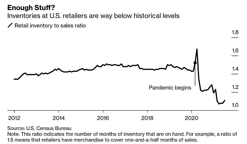 Tồn kho hàng hóa của các nhà bán lẻ Mỹ. Đồ họa: Bloomberg