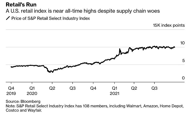 Chỉ số ngành bán lẻ lựa chọn của S&P. Đồ họa: Bloomberg