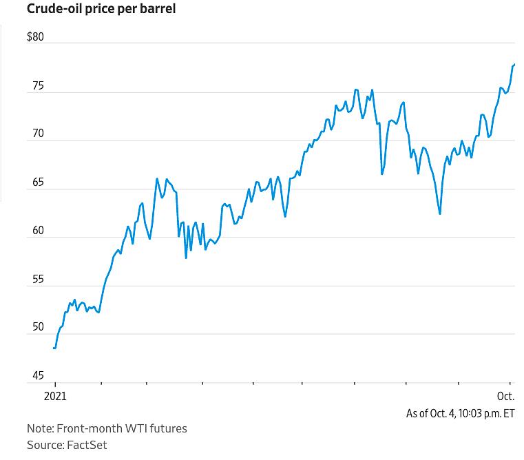 Diễn biến giá dầu WTI đầu năm đến nay. Đồ họa: WSJ