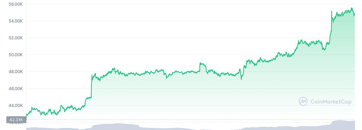 Đà tăng giá của Bitcoin trong 1 tuần qua. Ảnh: Coinmarketcap
