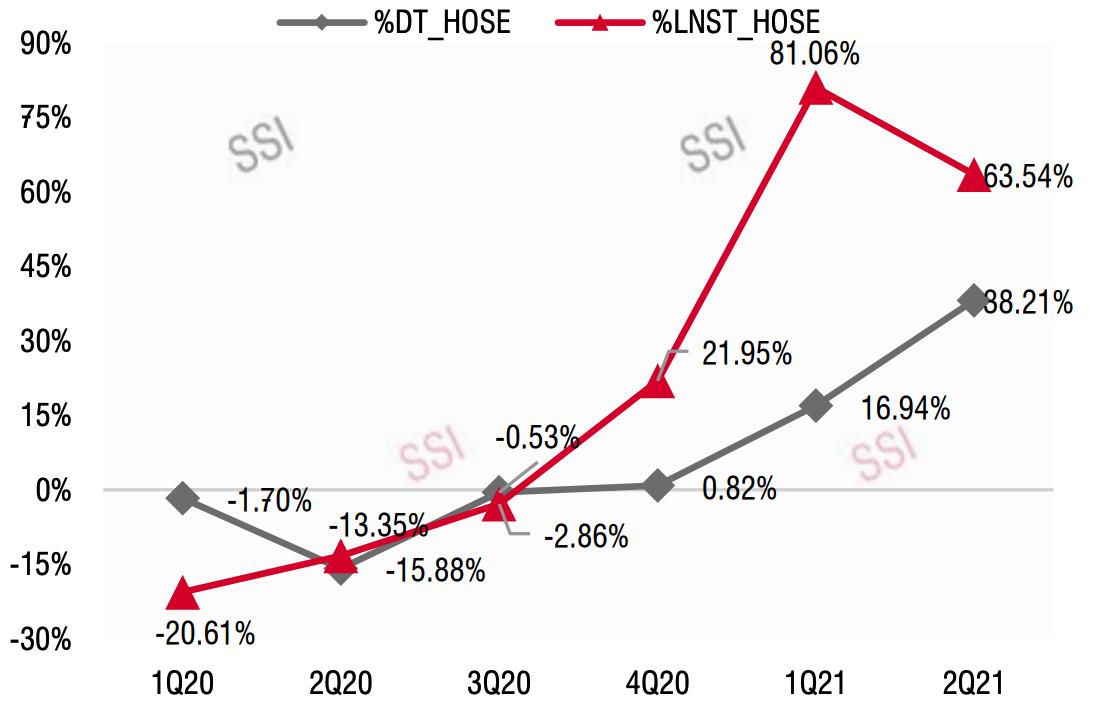 Tốc độ tăng trưởng lợi nhuận của các doanh nghiệp trên HoSE theo quý. Ảnh: SSI