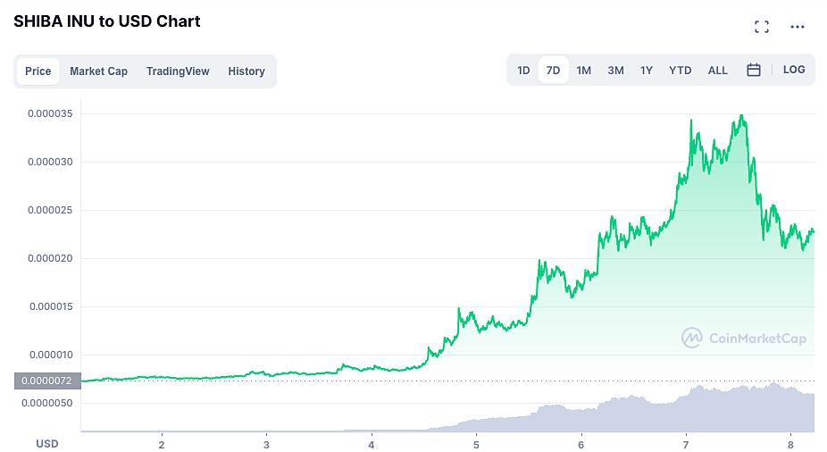 Diễn biến giá đồng Shiba Inu trong 7 ngày qua. Nguồn: CoinMarketCap