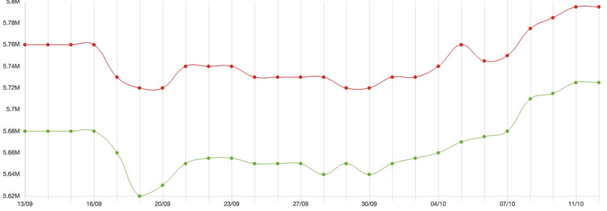 Đồ thị giá vàng SJC trong một tháng qua (màu xanh: mua vào, màu đỏ: bán ra). Ảnh: PNJ.