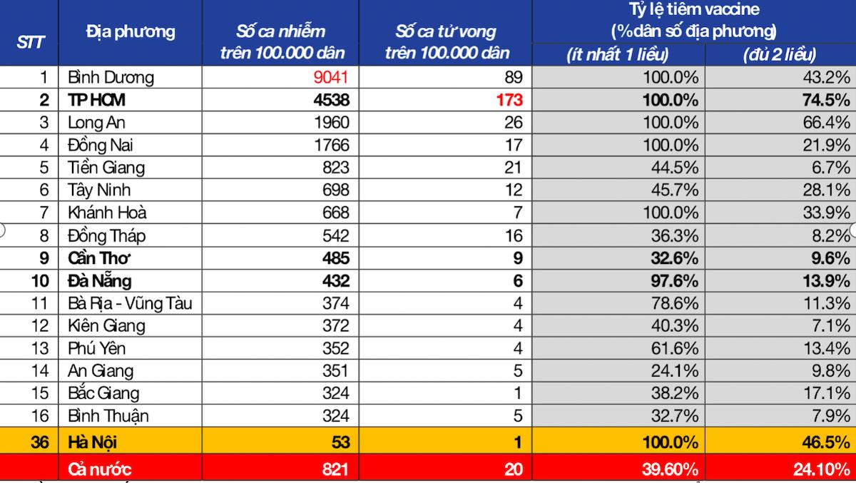 Thống kê diễn biến dịch Covid-19, tỷ lệ tiêm vaccine tại một số tỉnh, thành phố đến hết ngày 10/10/2021. Nguồn: Bộ Y tế, Goolge Mobility, Viện Đào tạo & nghiên cứu BIDV.