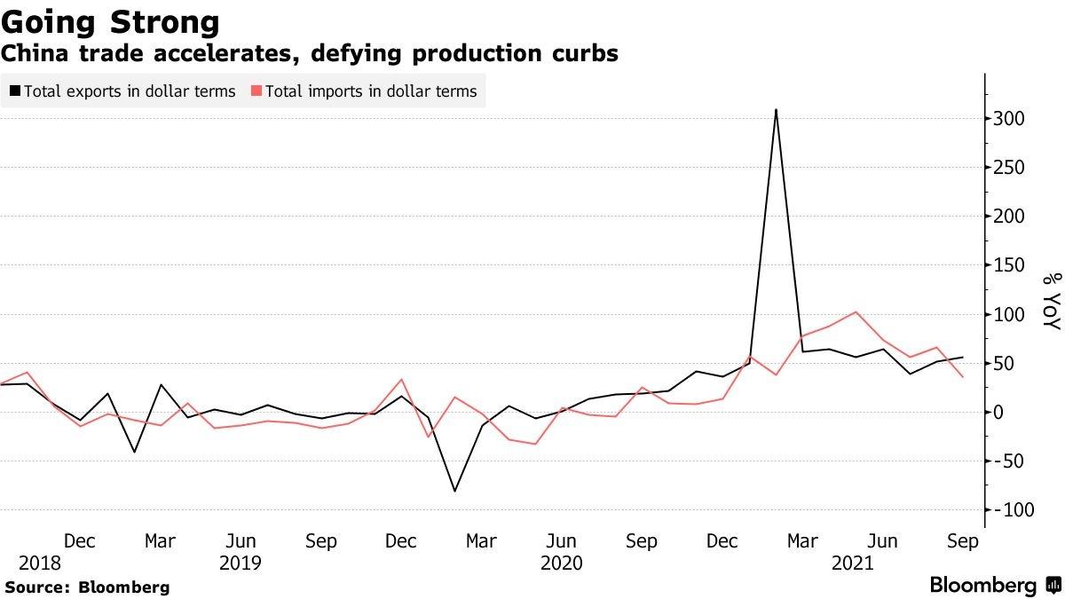 Diễn biến xuất khẩu (màu đen) và nhập khẩu (màu đỏ) của Trung Quốc. Nguồn: Bloomberg