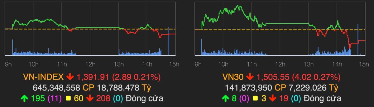 VN-Index chốt phiên 13/10 giảm về gần ngưỡng 1.390 điểm. Ảnh: VNDirect